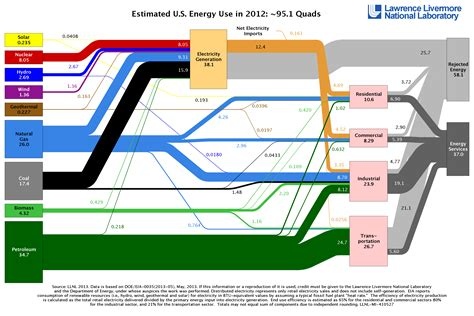 diagram of energy flow comprehensive diagram charts nation s energy use and waste