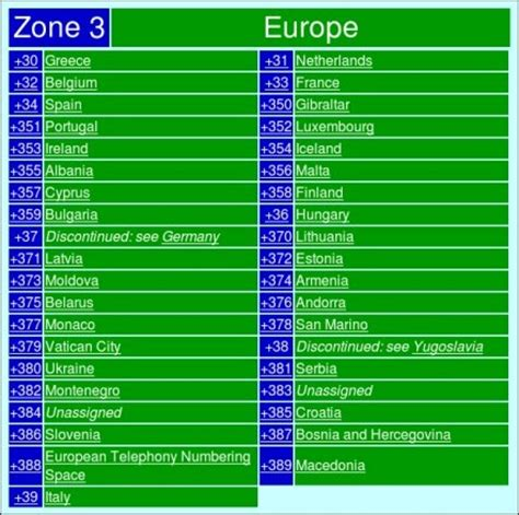 Uk Dialling Codes Lookup If An International Dialling Code Starts With 003 Which Country Is This Represented By