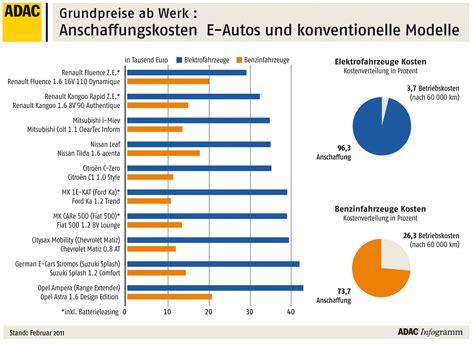 Unterhaltskosten Rechner Auto by Elektroauto Im Kostenvergleich Doppelt So Teuer Wie Ein