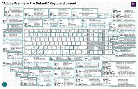 adobe premiere cs6 keyboard shortcuts pdf the ultimate guide to premiere keyboard shortcuts a