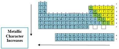 metallic character chemistrybytes