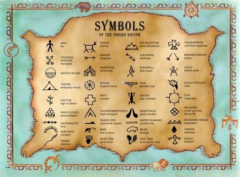 native american symbols what do they mean this poster of indian symbols would be great to use with a