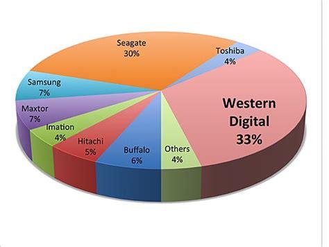 best external disk brand reader s choice awards computing part 3 hwm