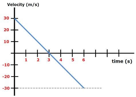 motion diagram physics a motion diagram for free fall on any planet or moon