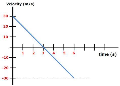 physics diagrams physics motion diagram diarra