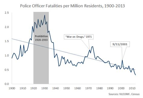 by the numbers how dangerous is it to be a cop
