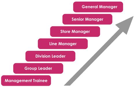 Mba Operations Management Career Path by Aeon Co M Bhd Career Management Trainee Program