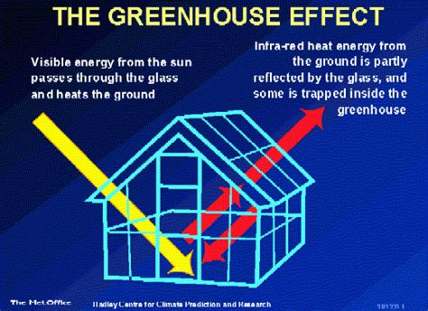 green house gasses clouds and climate change science discussions and research