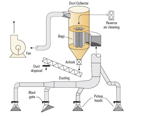 wood dust collection system  woodworking