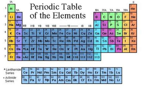 periodic table define periodic table at dictionary