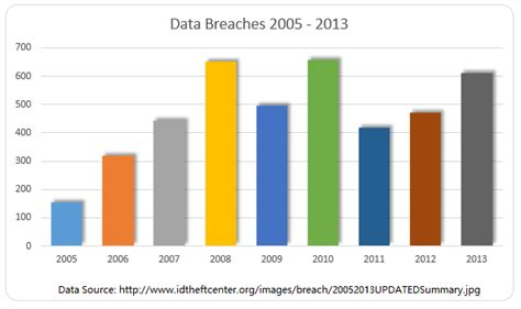 Sle Credit Card Transaction Data Data Breach Payment Processing News