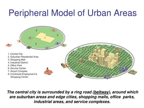 Housing Styles ppt chauncey harris peripheral model powerpoint