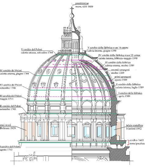 chi ha progettato la cupola di san pietro forse 200 da riscrivere la storia cupolone