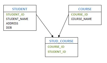 conversion of er diagram to table notes on dbms convert er into tables relation