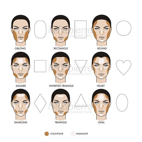 Where To Highlight Contouring And Highlighting Kit