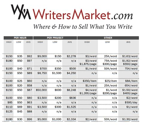 how to set your freelance writing rates to earn a