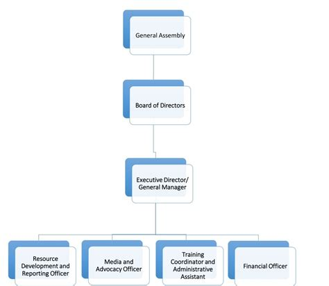 corporate structure diagram microsoft org chart 2016 how to create an organization