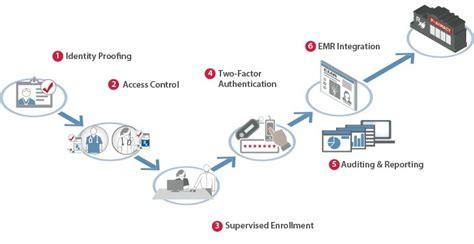e prescription workflow imprivata partners with symantec for comprehensive