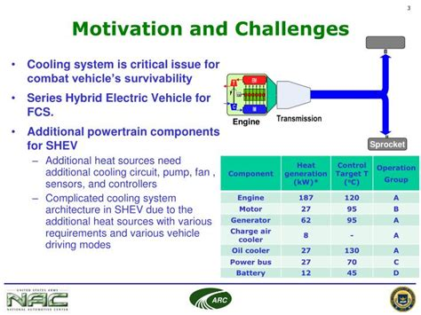 hybrid layout ppt ppt cooling system architecture design for fcs hybrid
