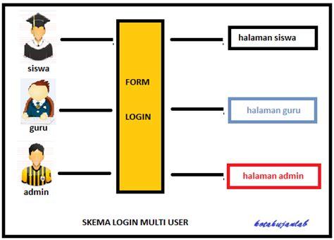 tutorial membuat login multi user dengan php membuat login multi user dengan php balli balbal