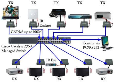 home av network design print dealer hdmi over ip is game changing ce pro