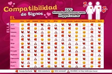 compatibilidad de los signos compatibilidad de los signos related keywords