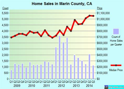 marin county section 8 marin county california detailed profile houses real