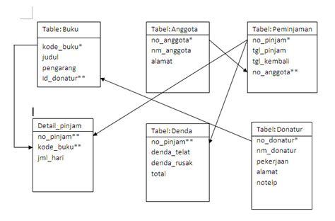 contoh desain relational database contoh erd untuk sistem perpustakaan contoh waouw