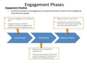 customer engagement plan template customer engagement