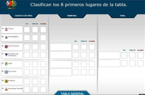 Calendario De La Liguilla Calendario De Partidos De La Liguilla F 250 Tbol Mexicano