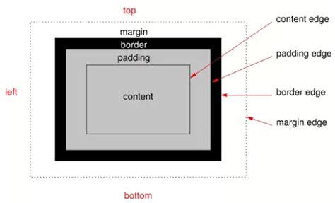 tutorial css box model tutorial belajar css pengertian css box model duniailkom