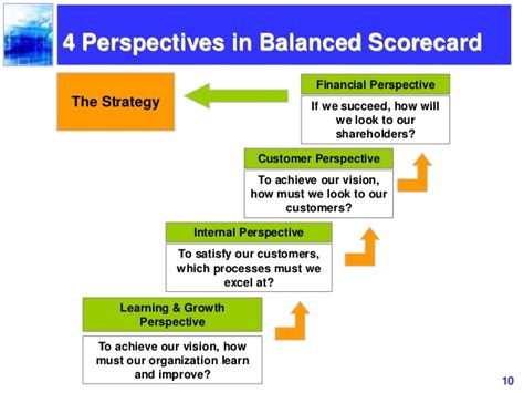 Balanced Scorecard Ppt Slides Balanced Scorecard Powerpoint Presentation