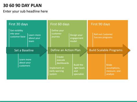 30 60 90 Day Plan Powerpoint Template Sketchbubble 30 60 90 Marketing Plan Template