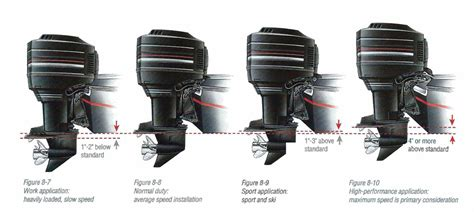 bass boat motor height the outboard expert boost speed with outboard engine