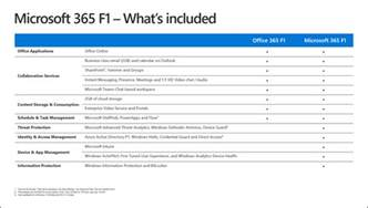 Office 365 F1 Microsoft Launches Three New Microsoft 365 Solutions