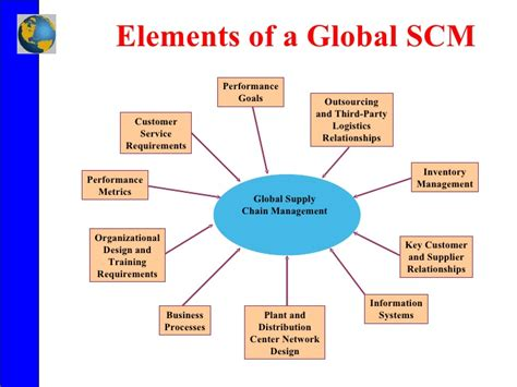 Define Global Mba by What Is Supply Chain Management Scm Definition From
