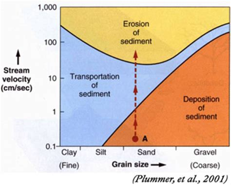 sediment transport in the great lakes