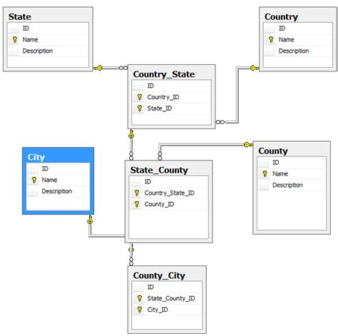 Database Table Naming Conventions by Database Design And Naming Conventions Codeproject
