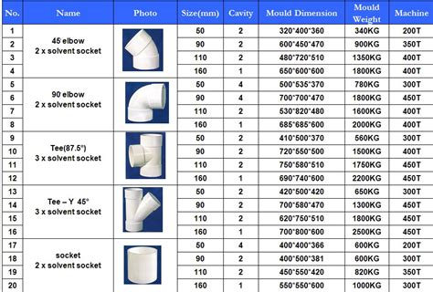 Plumbing Fittings Dimensions by Pvc Pipe Sizes Motorcycle Review And Galleries