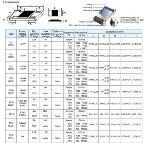 chip resistor size chart resistor smd sizes 28 images smd resistor 0805 road surface mount resistors dimensions