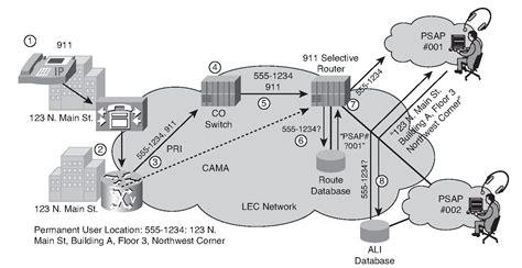 cama trunks numbering plan fundamentals identifying dial plan