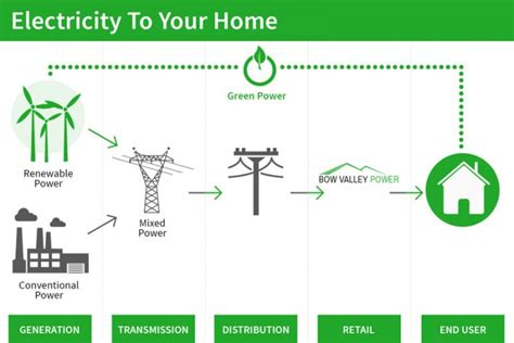 how is electricity utility service to your home measured