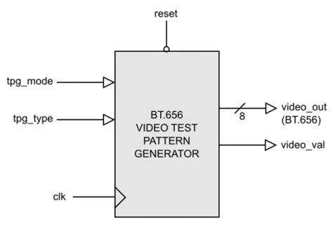 pattern generator using verilog bt656 test pattern generator ip core