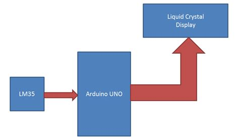 arduino block diagram digital thermometer project using arduino and lm35