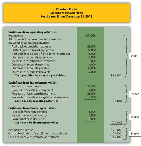 cash flow statement format excel indirect method using the indirect method to prepare the statement of cash