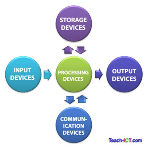 layout definition ict pictures of input output and storage devices best