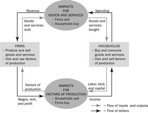 circular flow diagram definition image gallery macroeconomics circular flow diagram