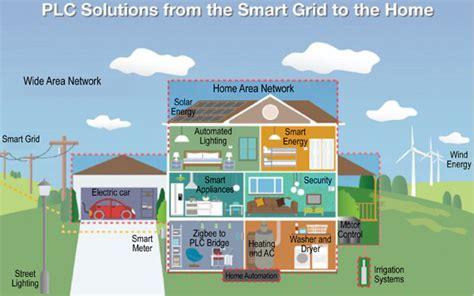 Interstate Power And Light Company by Hvac System Hvac System Home
