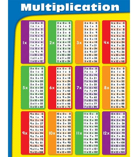 a brighter child multiplication tables chart general