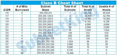subnetting tutorial class b our subnet cheat sheets can help you with your ipv4